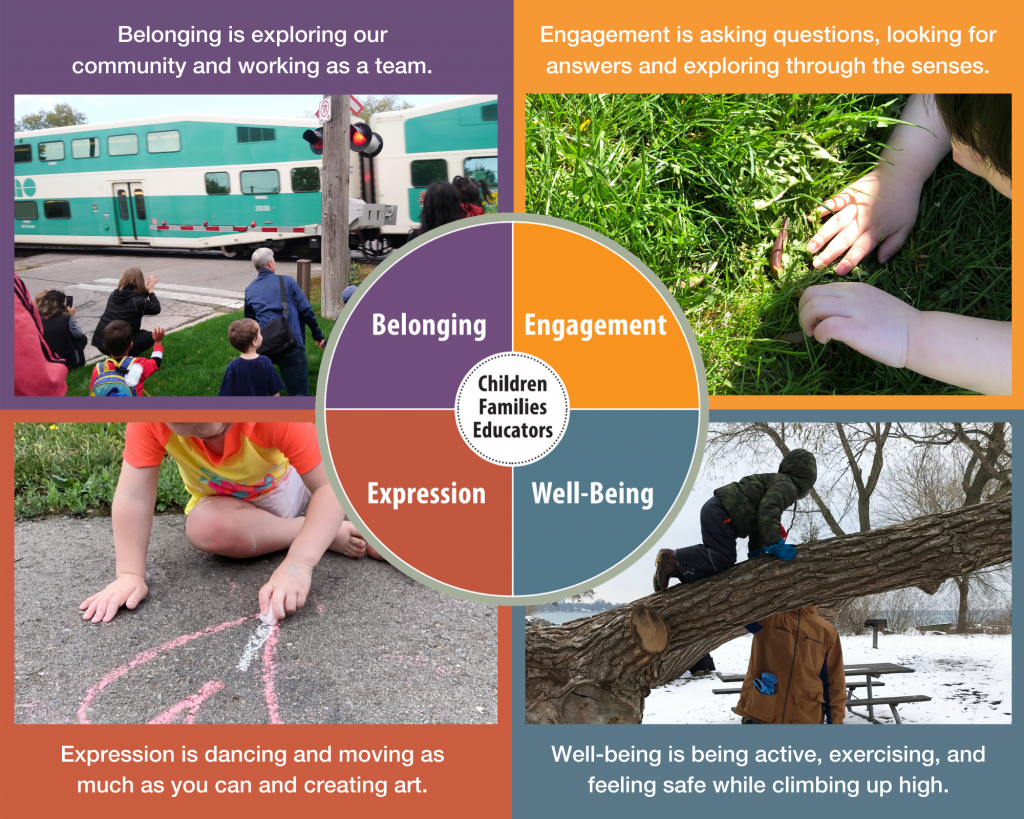 An infographic about how outdoor play helps children develop a sense of belonging, engagement, expression, and well-being.