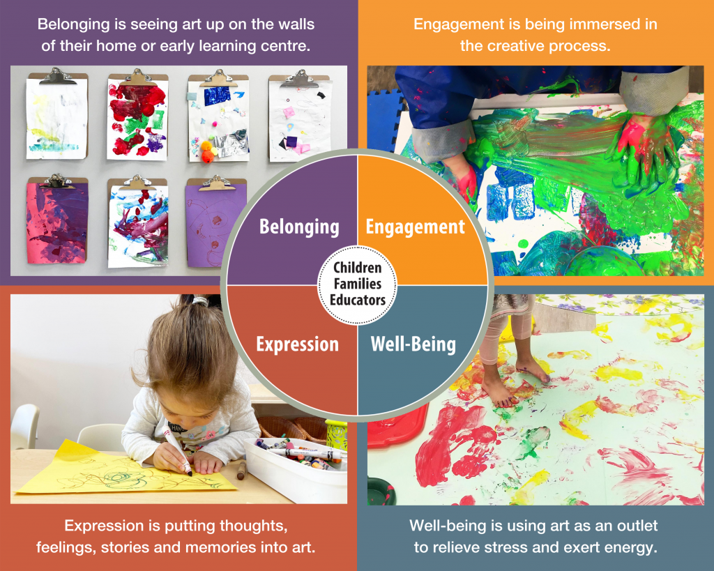 An infographic explaining how children learn with art